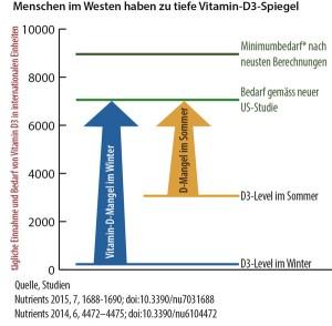 vitamin_d_bedarf-zufuhr